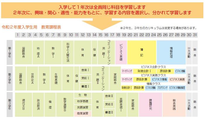 令和2年度入学生用 教育課程表